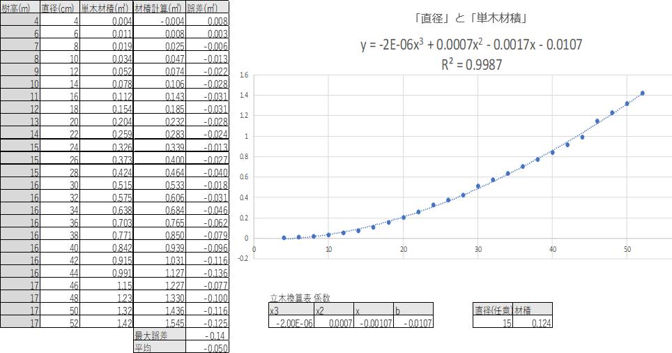 材積計算(データ元:立木換算表)ヒノキ