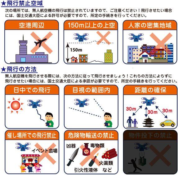 技能認証に含む飛行形態説明図
